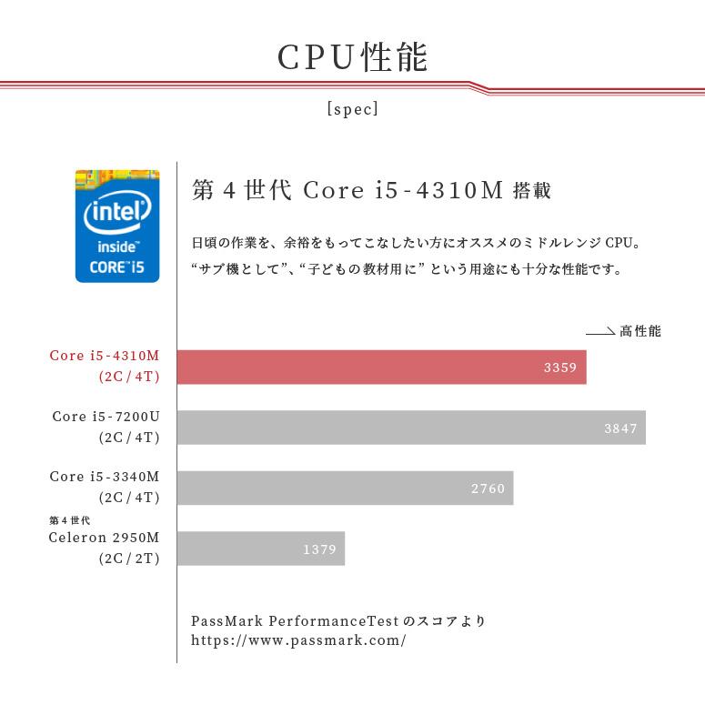 CPU Corei5第四世代